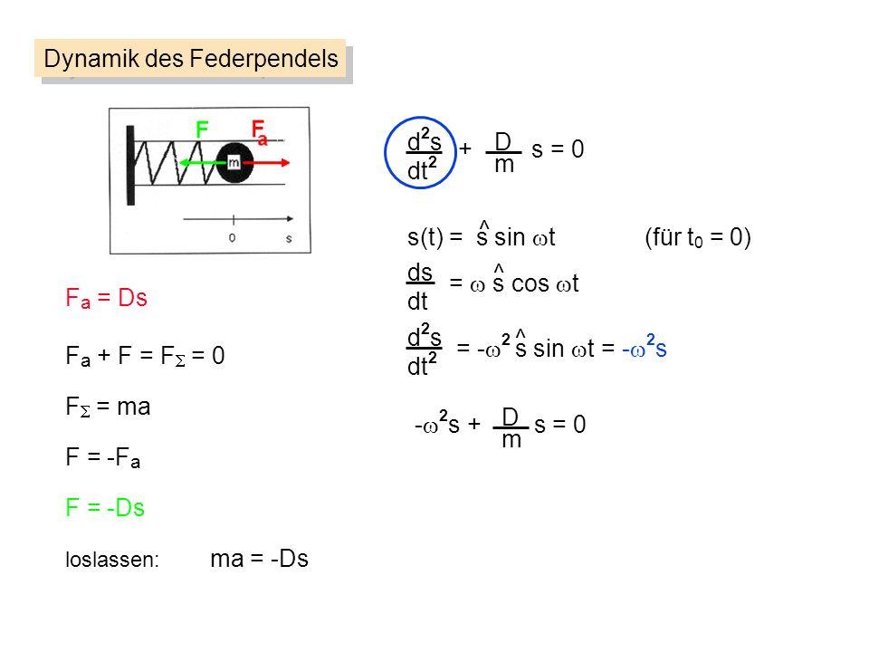 d2sd2s dt 2 D m + s = 0 Dynamik des Federpendels F a = Ds F = ma F = -F a loslassen: ma = -Ds F = -Ds F a + F = F = 0 s(t) = s sin t (für t 0 = 0) ^ ds dt d2sd2s dt 2 = s cos t = - 2 s sin t = - 2 s ^ ^ D m - 2 s + s = 0