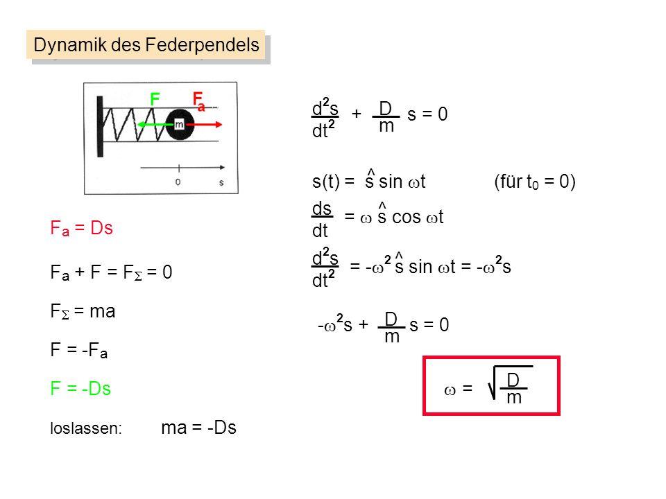 d2sd2s dt 2 D m + s = 0 Dynamik des Federpendels F a = Ds F = ma F = -F a loslassen: ma = -Ds F = -Ds F a + F = F = 0 s(t) = s sin t (für t 0 = 0) ^ d