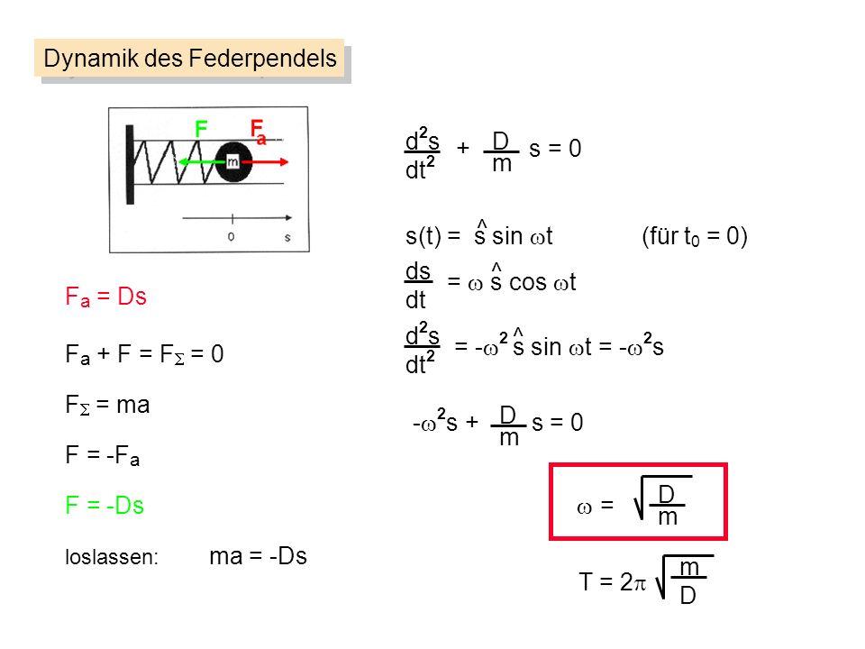 d2sd2s dt 2 D m + s = 0 Dynamik des Federpendels F a = Ds F = ma F = -F a loslassen: ma = -Ds F = -Ds F a + F = F = 0 s(t) = s sin t (für t 0 = 0) ^ ds dt d2sd2s dt 2 = s cos t = - 2 s sin t = - 2 s ^ ^ D m - 2 s + s = 0 = D m T = 2 m D