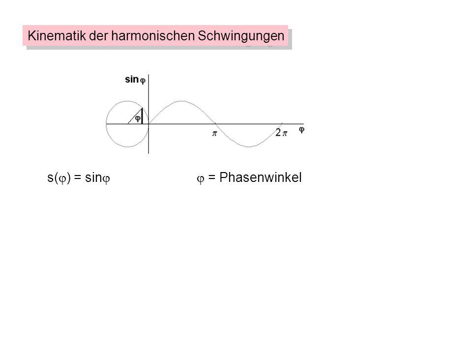 d2sd2s dt 2 D m + s = 0 Dynamik des Federpendels F a = Ds F = ma F = -F a loslassen: ma = -Ds F = -Ds F a + F = F = 0 s(t) = s sin t (für t 0 = 0) ^ ds dt = s cos t ^