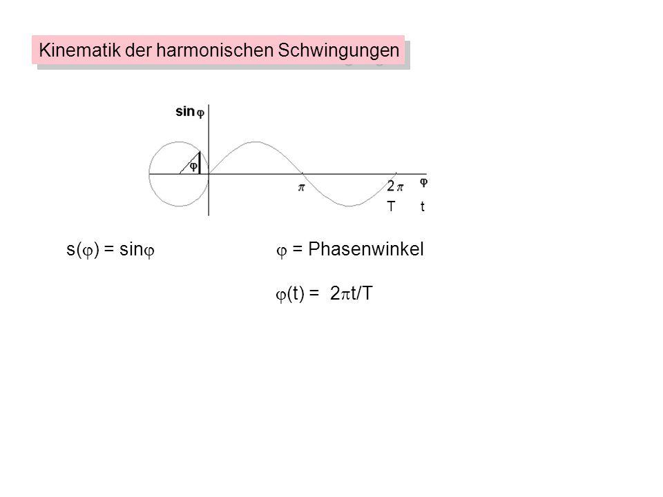 s( ) = sin = Phasenwinkel (t) = 2 t/T T t Kinematik der harmonischen Schwingungen s(t) = sin t 2 T