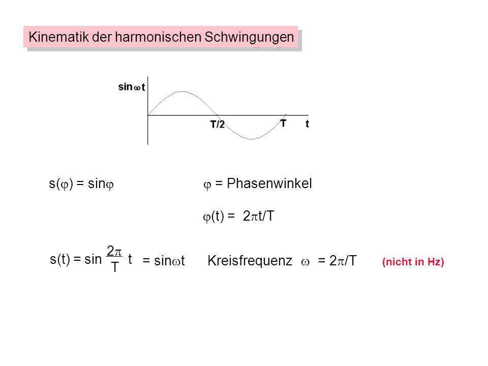 s( ) = sin = Phasenwinkel (t) = 2 t/T = sin tKreisfrequenz = 2 /T (nicht in Hz) s(t) = sin t 2 T Kinematik der harmonischen Schwingungen