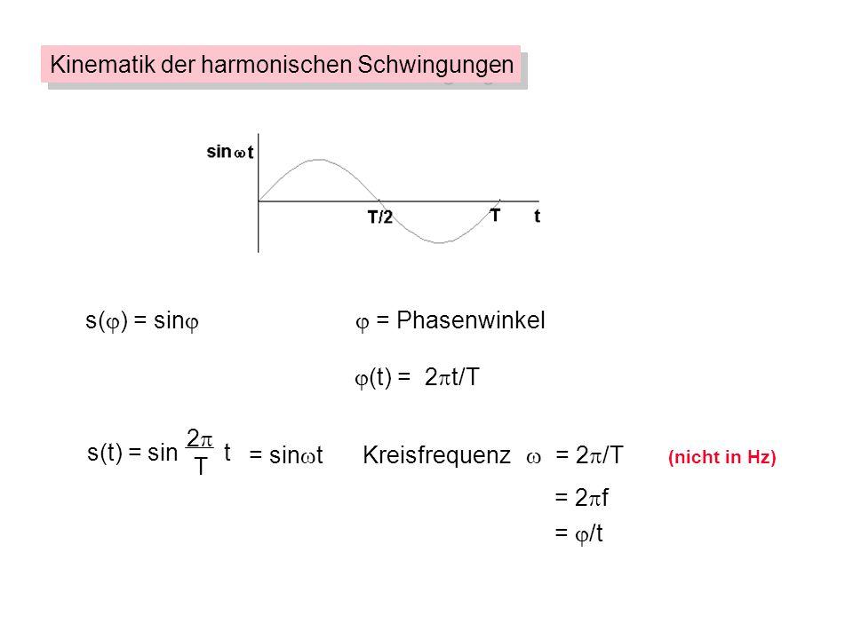 s( ) = sin = Phasenwinkel (t) = 2 t/T = 2 f = /t Winkelgeschwindigkeit Kinematik der harmonischen Schwingungen = sin tKreisfrequenz = 2 /T (nicht in Hz) s(t) = sin t 2 T