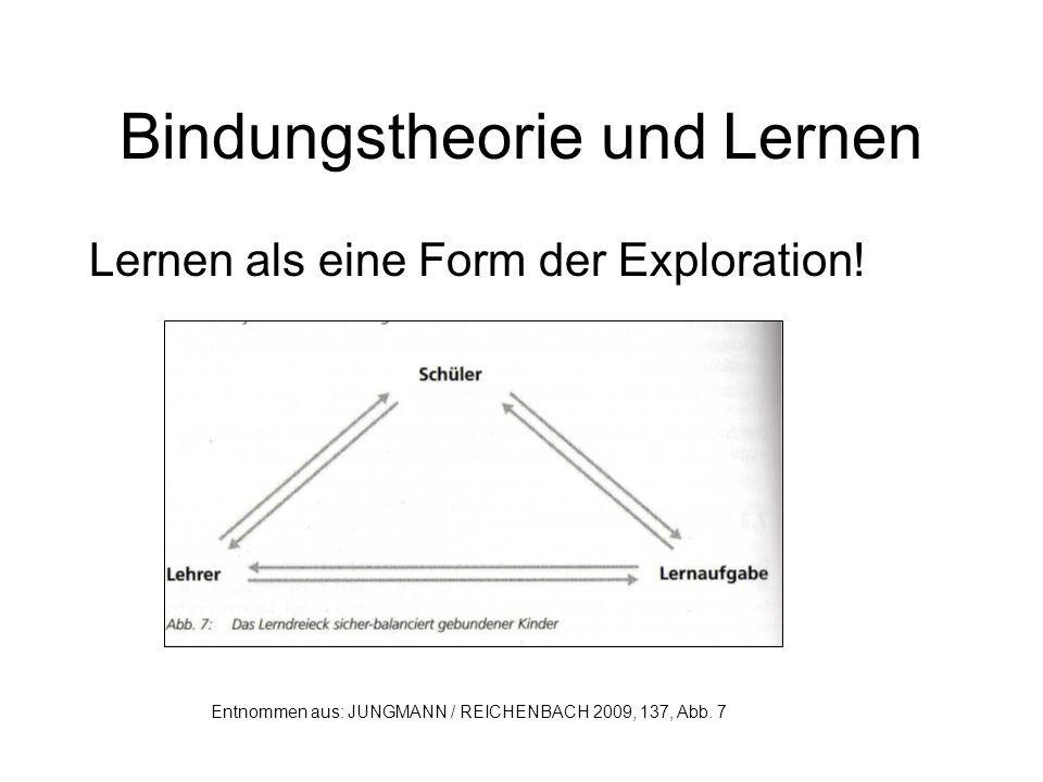 Bindungstheorie und Lernen Lernen als eine Form der Exploration! Entnommen aus: JUNGMANN / REICHENBACH 2009, 137, Abb. 7