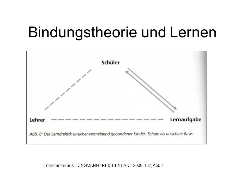 Bindungstheorie und Lernen Entnommen aus: JUNGMANN / REICHENBACH 2009, 137, Abb. 9