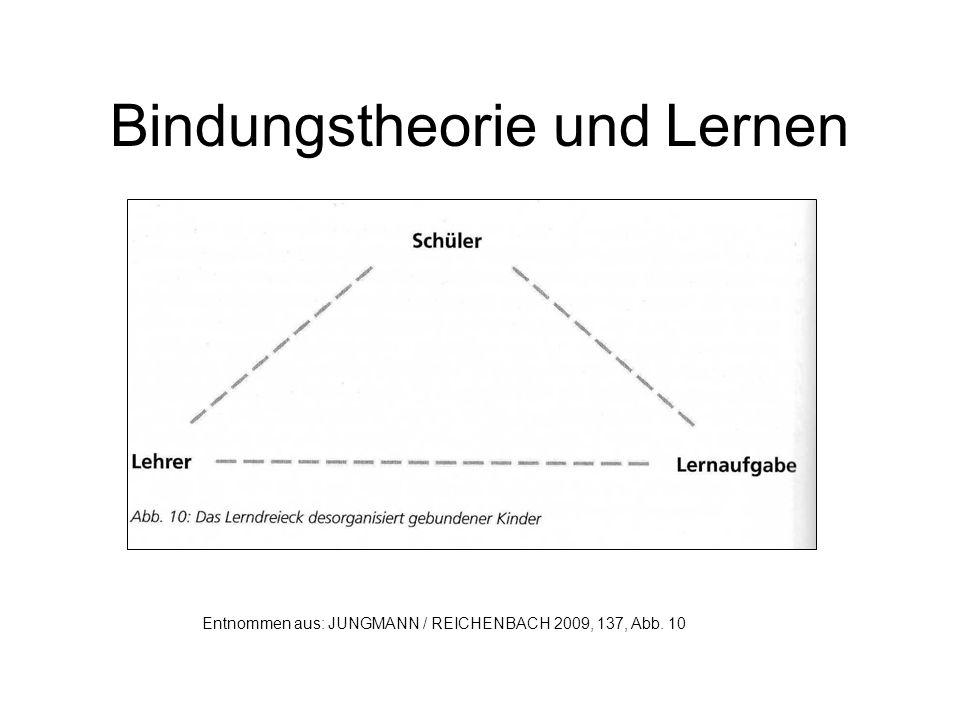 Bindungstheorie und Lernen Entnommen aus: JUNGMANN / REICHENBACH 2009, 137, Abb. 10