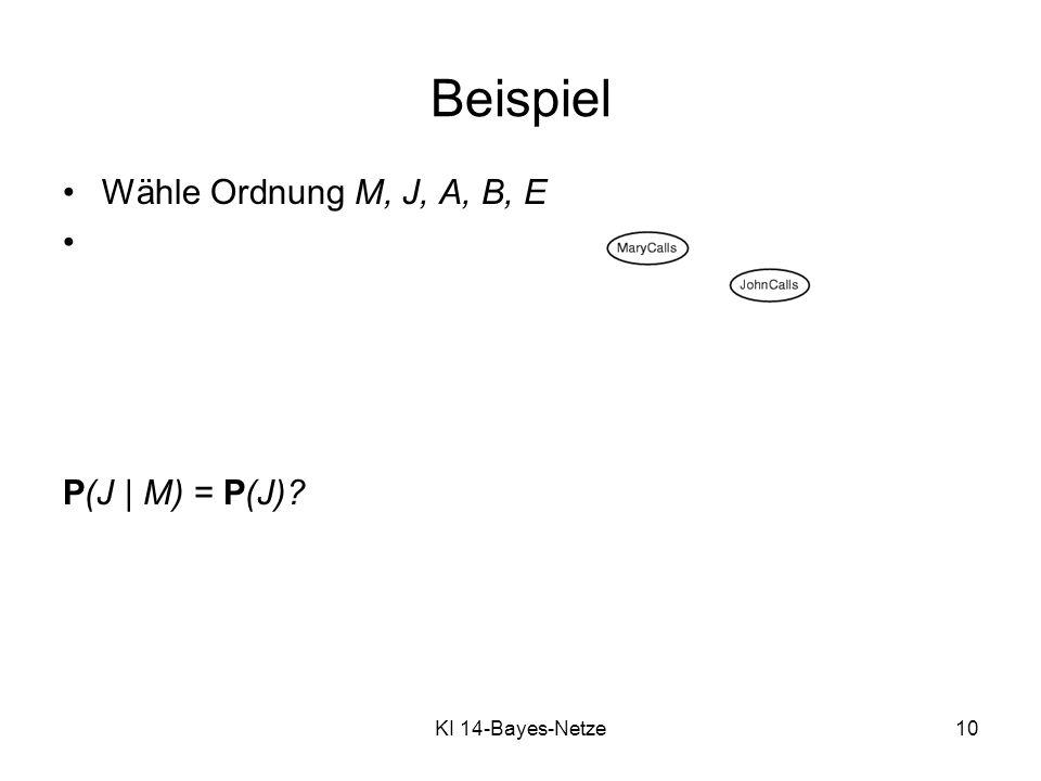 KI 14-Bayes-Netze10 Wähle Ordnung M, J, A, B, E P(J | M) = P(J)? Beispiel