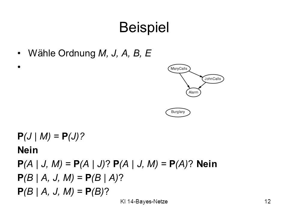 KI 14-Bayes-Netze12 Wähle Ordnung M, J, A, B, E P(J | M) = P(J)? Nein P(A | J, M) = P(A | J)? P(A | J, M) = P(A)? Nein P(B | A, J, M) = P(B | A)? P(B
