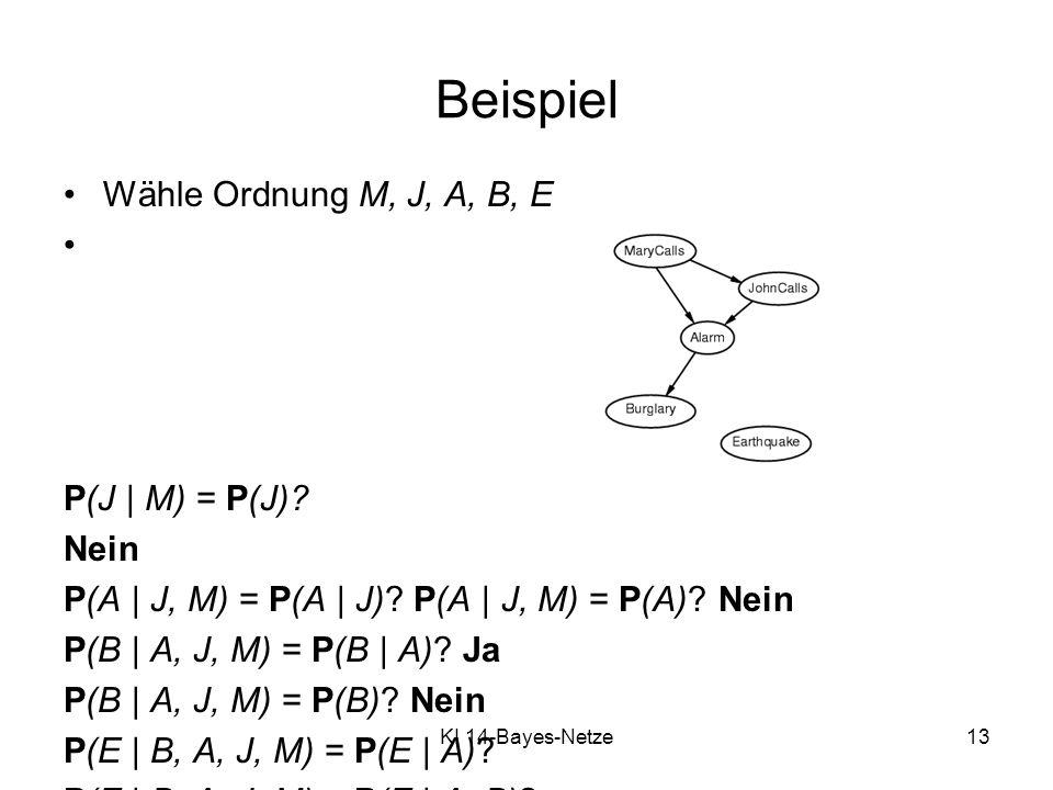 KI 14-Bayes-Netze13 Wähle Ordnung M, J, A, B, E P(J | M) = P(J)? Nein P(A | J, M) = P(A | J)? P(A | J, M) = P(A)? Nein P(B | A, J, M) = P(B | A)? Ja P