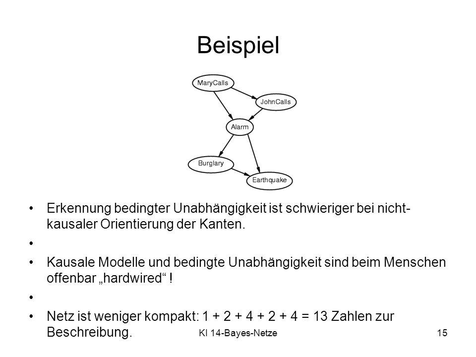 KI 14-Bayes-Netze15 Beispiel Erkennung bedingter Unabhängigkeit ist schwieriger bei nicht- kausaler Orientierung der Kanten. Kausale Modelle und bedin
