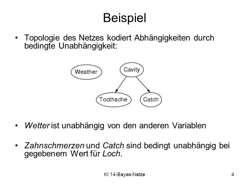 KI 14-Bayes-Netze4 Beispiel Topologie des Netzes kodiert Abhängigkeiten durch bedingte Unabhängigkeit: Wetter ist unabhängig von den anderen Variablen