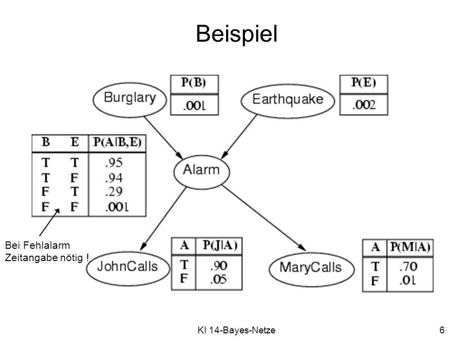 KI 14-Bayes-Netze7 Kompaktheit Eine CPT (conditional probability table) für Boolesche X i mit k Booleschen Elternknoten hat 2 k Zeilen für die Kombinationen der Werte der Elternknoten.