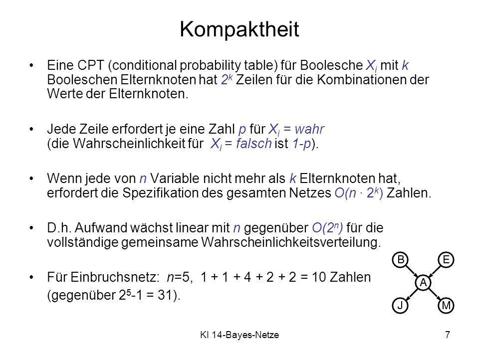 KI 14-Bayes-Netze8 Semantik Vollständige gemeinsame Wahrscheinlichkeitsverteilung ist Produkt der lokalen bedingten Wahrscheinlichkeitsverteilungen: P (X 1, …,X n ) = π i = 1 P (X i | Eltern(X i )) z.B.