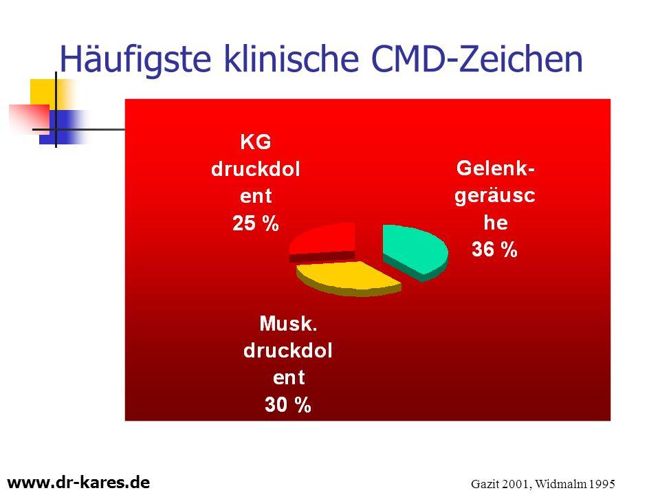 www.dr-kares.de Häufigste klinische CMD-Zeichen Gazit 2001, Widmalm 1995
