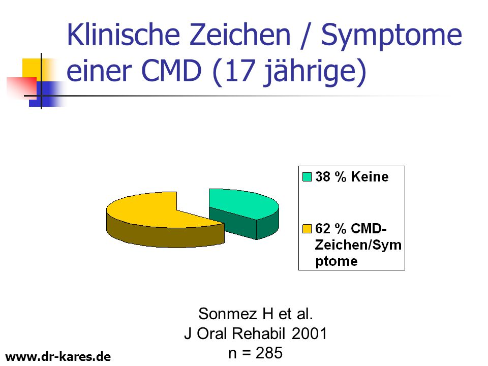 www.dr-kares.de Klinische Zeichen / Symptome einer CMD (17 jährige) Sonmez H et al. J Oral Rehabil 2001 n = 285