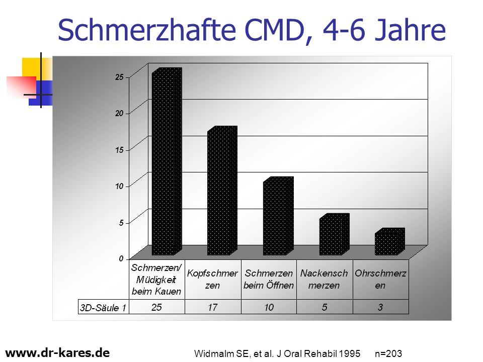 www.dr-kares.de Schmerzhafte CMD, 4-6 Jahre Widmalm SE, et al. J Oral Rehabil 1995 n=203