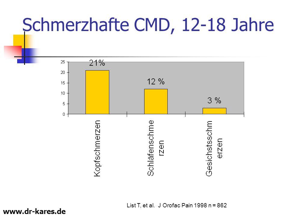 www.dr-kares.de List T, et al. J Orofac Pain 1998 n = 862 Schmerzhafte CMD, 12-18 Jahre