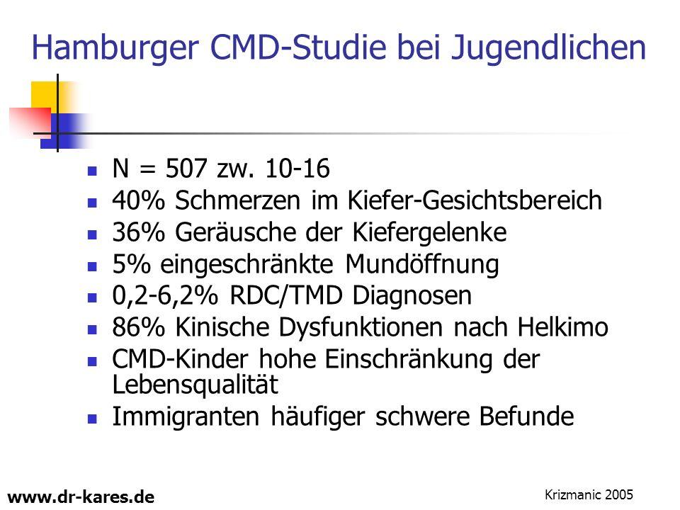 www.dr-kares.de Hamburger CMD-Studie bei Jugendlichen N = 507 zw. 10-16 40% Schmerzen im Kiefer-Gesichtsbereich 36% Geräusche der Kiefergelenke 5% ein