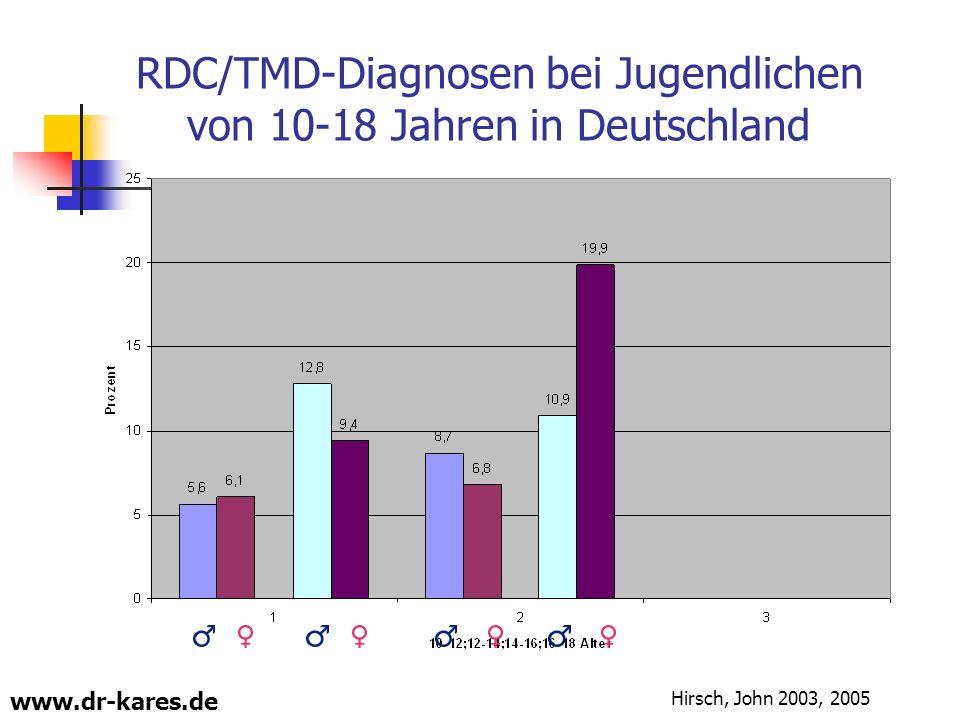 www.dr-kares.de RDC/TMD-Diagnosen bei Jugendlichen von 10-18 Jahren in Deutschland Hirsch, John 2003, 2005