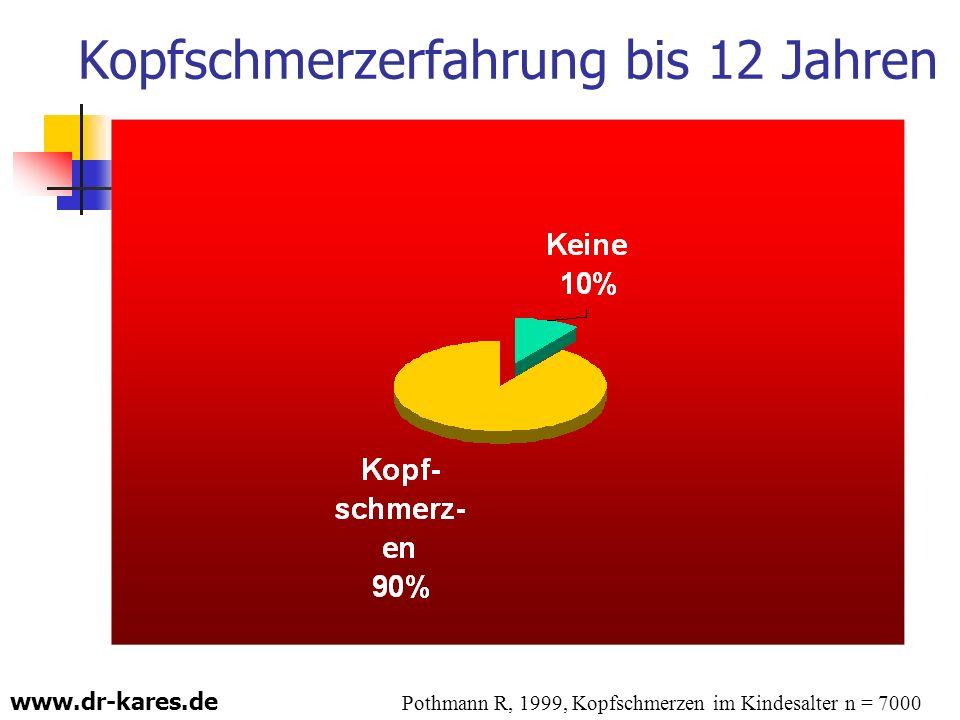 www.dr-kares.de Kopfschmerzerfahrung bis 12 Jahren Pothmann R, 1999, Kopfschmerzen im Kindesalter n = 7000