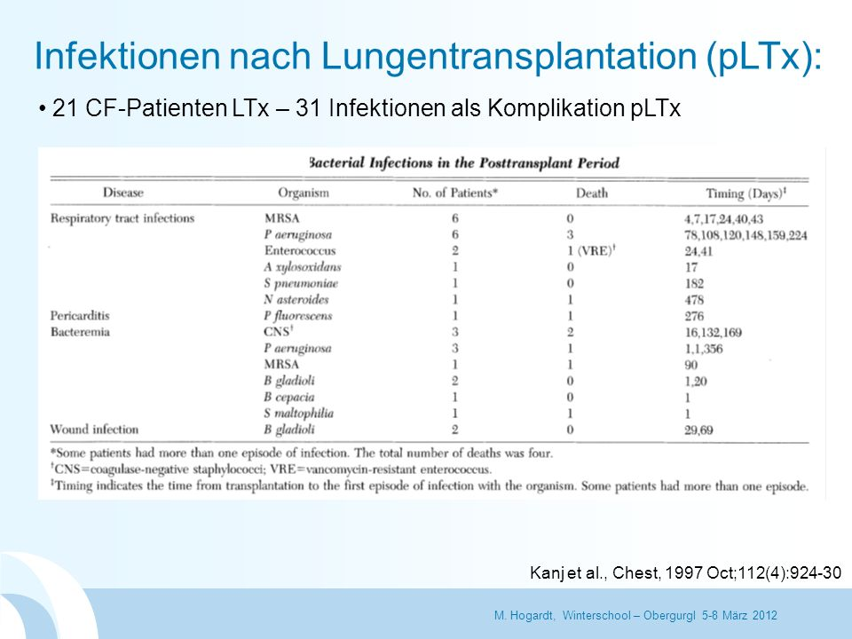 Infektionen nach Lungentransplantation (pLTx): Kanj et al., Chest, 1997 Oct;112(4):924-30 M. Hogardt, Winterschool – Obergurgl 5-8 März 2012 21 CF-Pat
