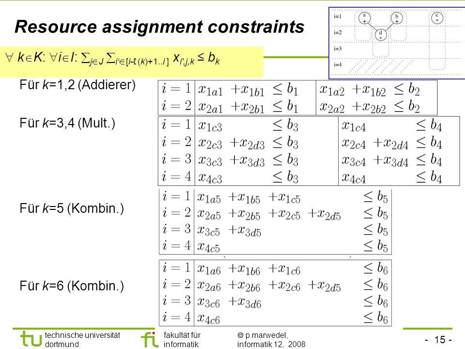 - 15 - technische universität dortmund fakultät für informatik p.marwedel, informatik 12, 2008 TU Dortmund Resource assignment constraints Für k=1,2 (Addierer) Für k=3,4 (Mult.) Für k=5 (Kombin.) Für k=6 (Kombin.) k K: i I: j J i [i- (k)+1..i ] x i ,j,k b k