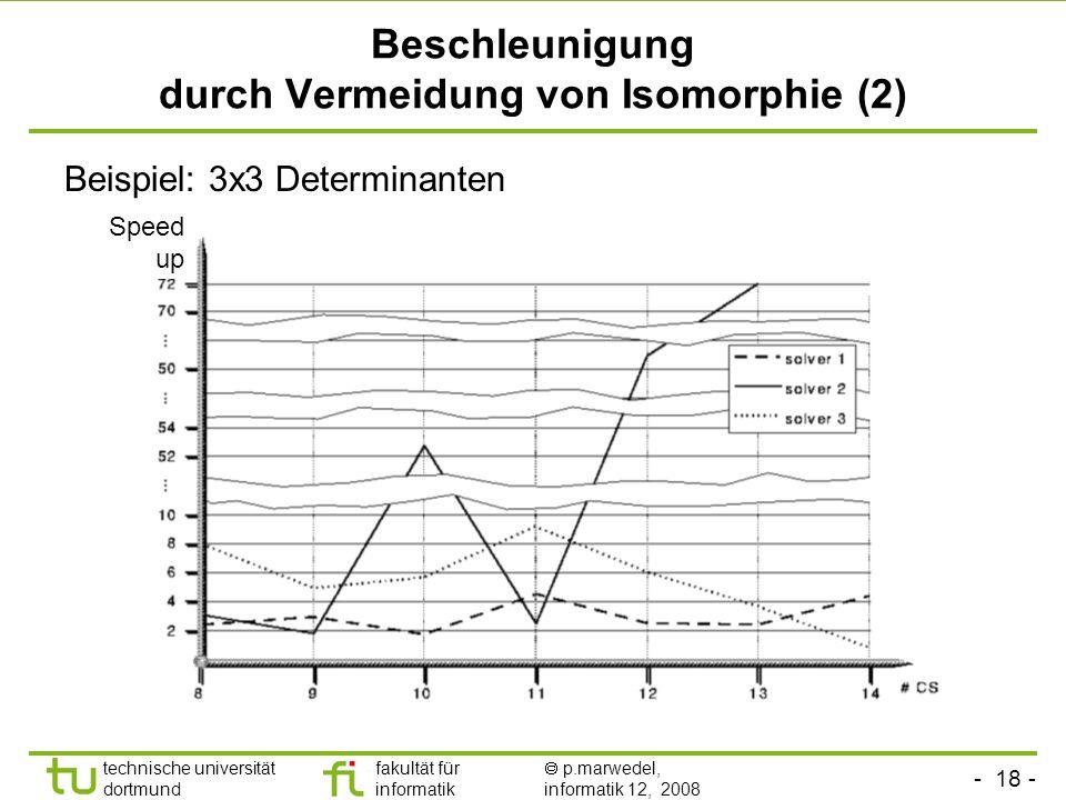 - 18 - technische universität dortmund fakultät für informatik p.marwedel, informatik 12, 2008 TU Dortmund Beschleunigung durch Vermeidung von Isomorphie (2) Beispiel: 3x3 Determinanten Speed up