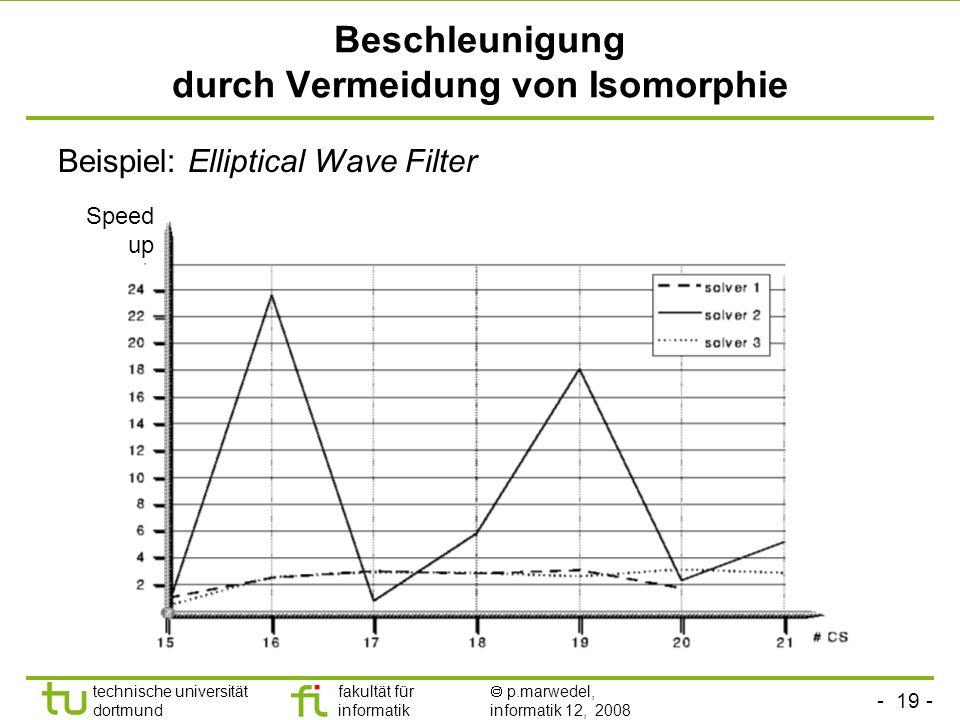- 19 - technische universität dortmund fakultät für informatik p.marwedel, informatik 12, 2008 TU Dortmund Beschleunigung durch Vermeidung von Isomorphie Beispiel: Elliptical Wave Filter Speed up