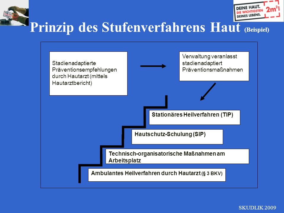 SKUDLIK 2009 Prinzip des Stufenverfahrens Haut (Beispiel) Stadienadaptierte Präventionsempfehlungen durch Hautarzt (mittels Hautarztbericht) Verwaltun