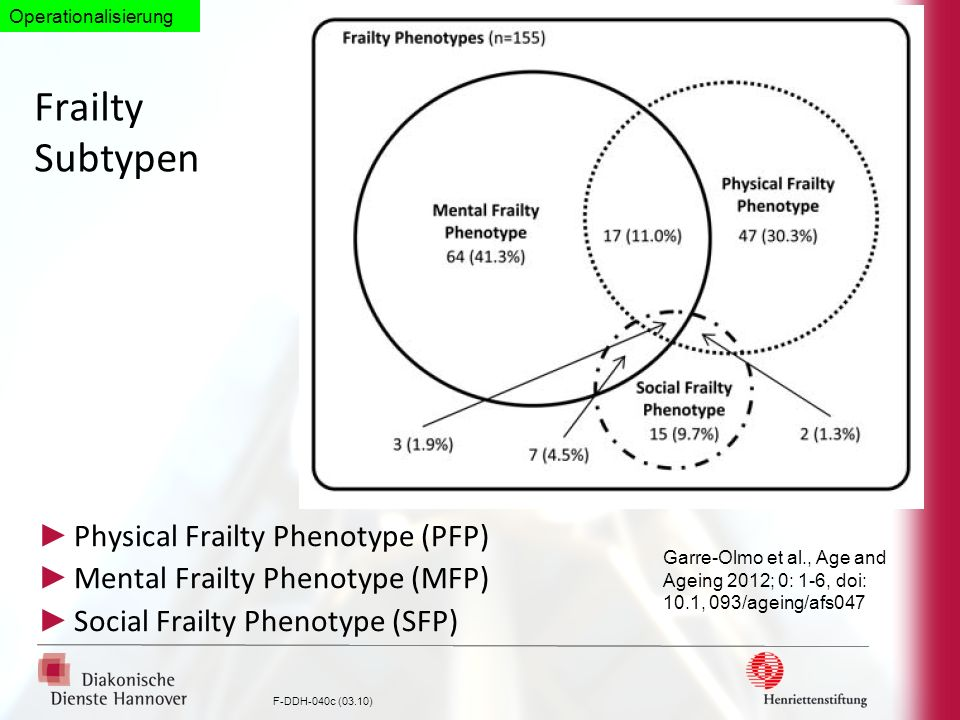 F-DDH-040c (03.10) Frailty Subtypen Physical Frailty Phenotype (PFP) Mental Frailty Phenotype (MFP) Social Frailty Phenotype (SFP) Garre-Olmo et al.,
