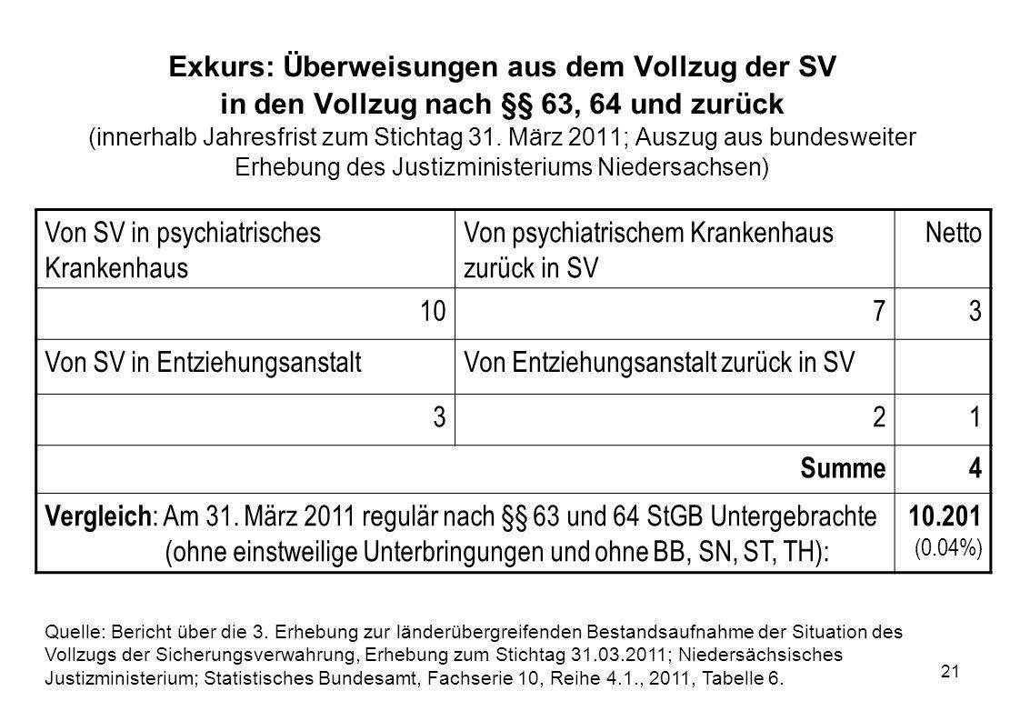 21 Exkurs: Überweisungen aus dem Vollzug der SV in den Vollzug nach §§ 63, 64 und zurück (innerhalb Jahresfrist zum Stichtag 31. März 2011; Auszug aus