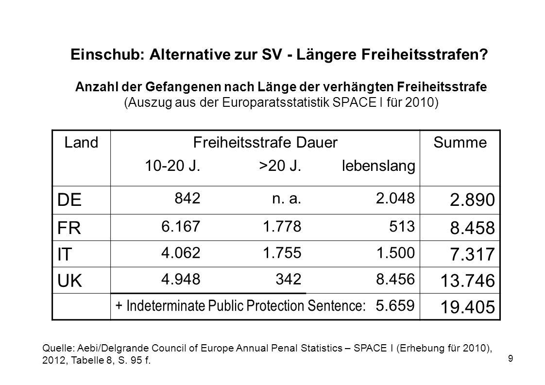 9 Einschub: Alternative zur SV - Längere Freiheitsstrafen? Anzahl der Gefangenen nach Länge der verhängten Freiheitsstrafe (Auszug aus der Europaratss