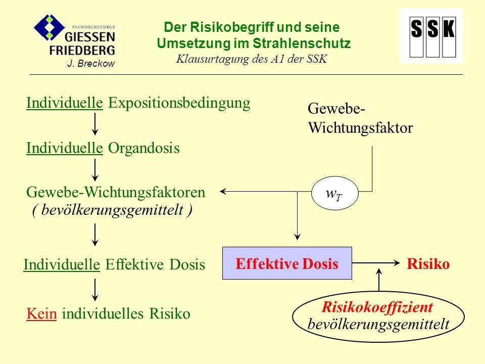 Der Risikobegriff und seine Umsetzung im Strahlenschutz Klausurtagung des A1 der SSK J. Breckow Effektive DosisRisiko wTwT Gewebe- Wichtungsfaktor Ris