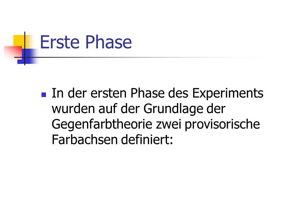 Erste Phase In der ersten Phase des Experiments wurden auf der Grundlage der Gegenfarbtheorie zwei provisorische Farbachsen definiert: