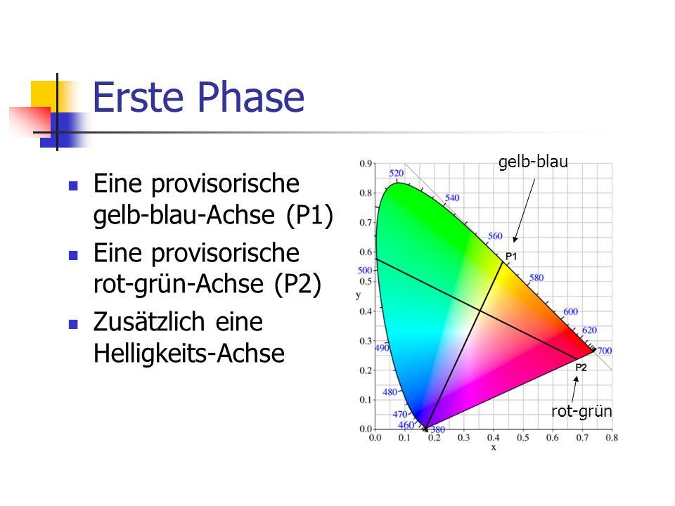 Erste Phase Eine provisorische gelb-blau-Achse (P1) Eine provisorische rot-grün-Achse (P2) Zusätzlich eine Helligkeits-Achse gelb-blau rot-grün
