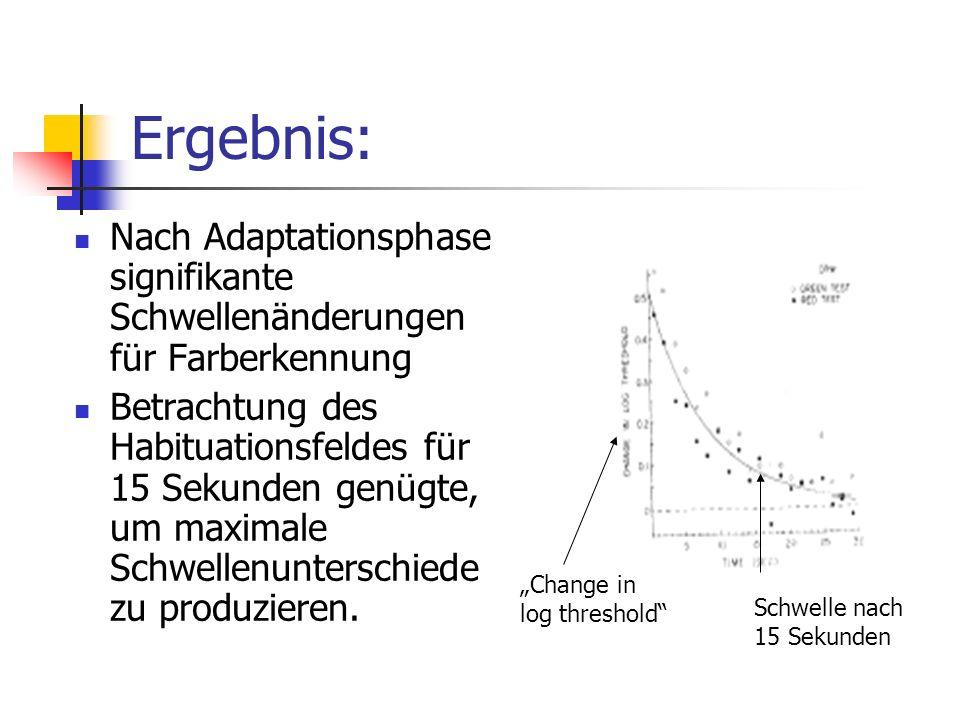 Ergebnis: Nach Adaptationsphase signifikante Schwellenänderungen für Farberkennung Betrachtung des Habituationsfeldes für 15 Sekunden genügte, um maxi