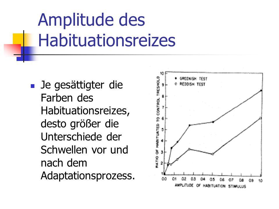 Amplitude des Habituationsreizes Je gesättigter die Farben des Habituationsreizes, desto größer die Unterschiede der Schwellen vor und nach dem Adapta