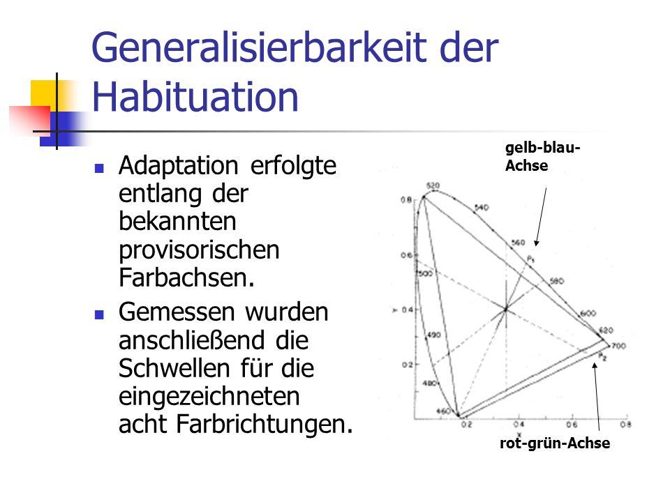Generalisierbarkeit der Habituation Adaptation erfolgte entlang der bekannten provisorischen Farbachsen. Gemessen wurden anschließend die Schwellen fü