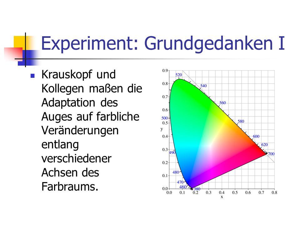 Experiment: Grundgedanken II Vor und nach jeder Adaptationsphase wurden die Schwellen für das Entdecken von Farbveränderungen gemessen.