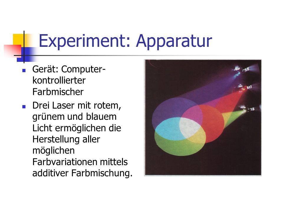 Experiment: Methode Zu Beginn des Experiments stellten die Versuchspersonen aus den drei Grundfarben eine Mischung ein, die ihnen subjektiv weiß erschien.