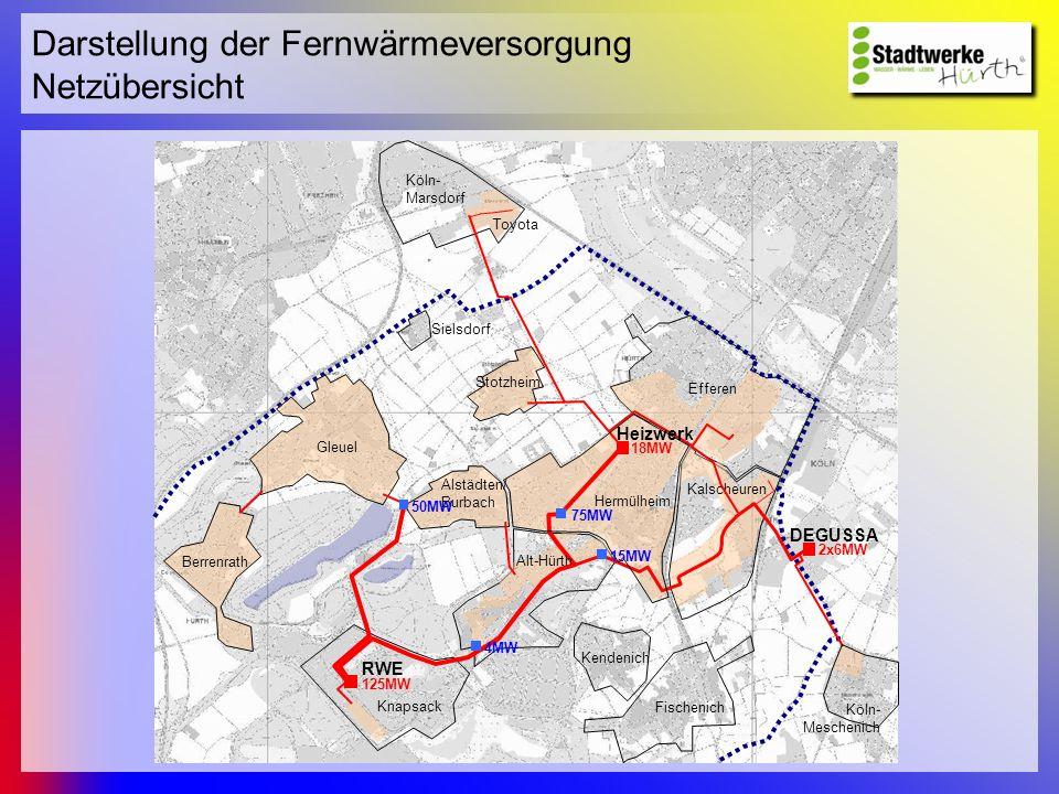 Darstellung der Fernwärmeversorgung Die Versorgung Heizkraftwerk Chemische Anlagen Strom Wärme Abwärme Stadt Fernwärme in Hürth: -zu 85 % Wärme aus der Kraft-Wärme-Kopplung (RWE Power AG) -zu 15 % Abwärme (Evonik Degussa GmbH)