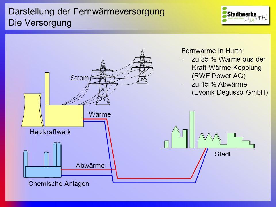 Darstellung der Fernwärmeversorgung Die Versorgung Heizkraftwerk Chemische Anlagen Strom Wärme Abwärme Stadt Fernwärme in Hürth: -zu 85 % Wärme aus de
