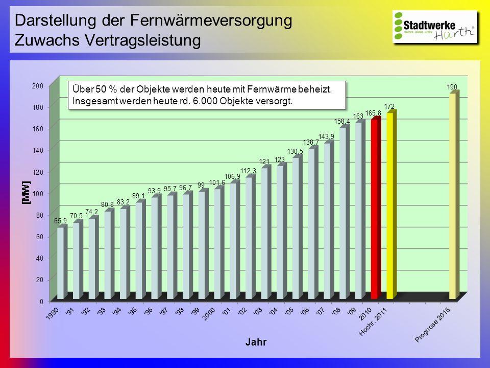 Darstellung der Fernwärmeversorgung Zuwachs Vertragsleistung Über 50 % der Objekte werden heute mit Fernwärme beheizt. Insgesamt werden heute rd. 6.00