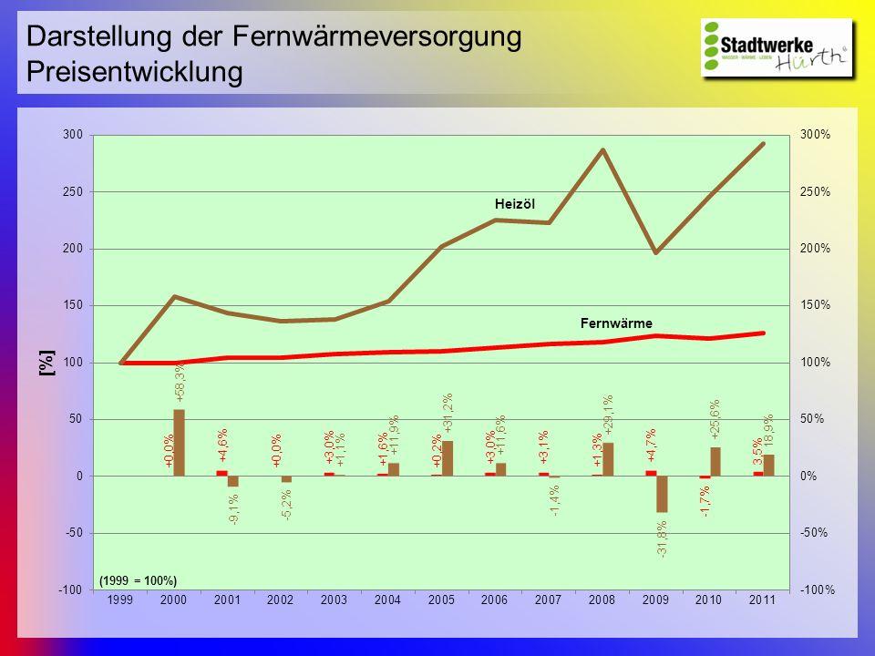 Darstellung der Fernwärmeversorgung Umweltbilanz Jahr 2010 Es wurden insgesamt rd.
