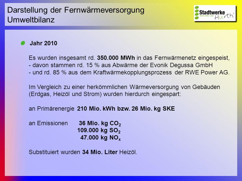 Darstellung der Fernwärmeversorgung Umweltbilanz Jahr 2010 Es wurden insgesamt rd. 350.000 MWh in das Fernwärmenetz eingespeist, - davon stammen rd. 1