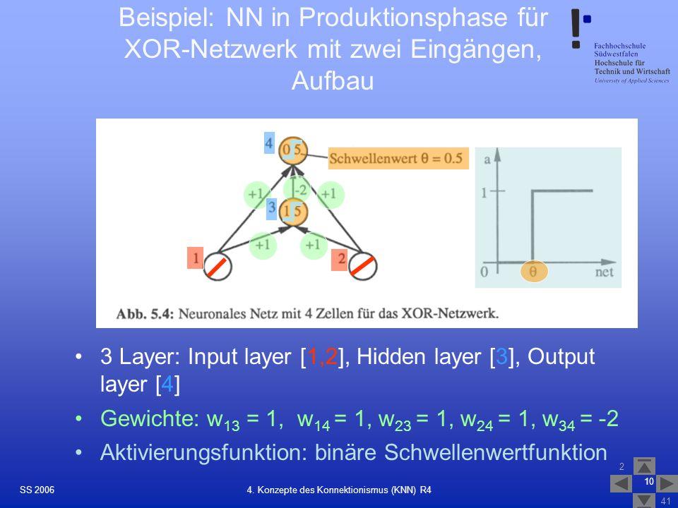 SS 2006 2 41 10 4. Konzepte des Konnektionismus (KNN) R4 Beispiel: NN in Produktionsphase für XOR-Netzwerk mit zwei Eingängen, Aufbau Gewichte: w 13 =