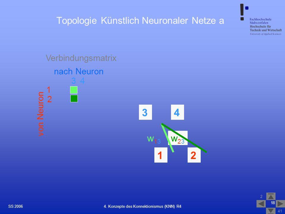 SS 2006 2 41 18 4. Konzepte des Konnektionismus (KNN) R4 Topologie Künstlich Neuronaler Netze a 1 3 2 12 34 4 w23w23 w13w13 Verbindungsmatrix nach Neu