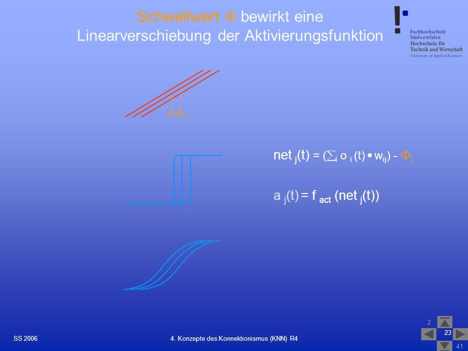 SS 2006 2 41 23 4. Konzepte des Konnektionismus (KNN) R4 Schwellwert bewirkt eine Linearverschiebung der Aktivierungsfunktion net j (t) = ( i o i (t)