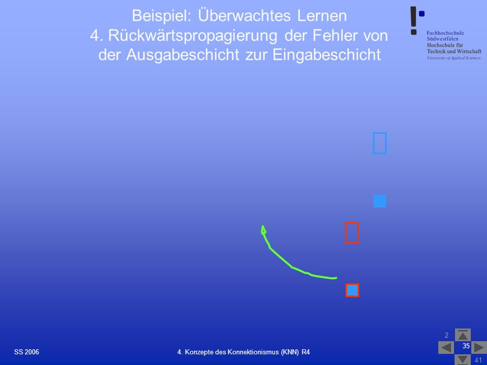 SS 2006 2 41 35 4. Konzepte des Konnektionismus (KNN) R4 Beispiel: Überwachtes Lernen 4. Rückwärtspropagierung der Fehler von der Ausgabeschicht zur E