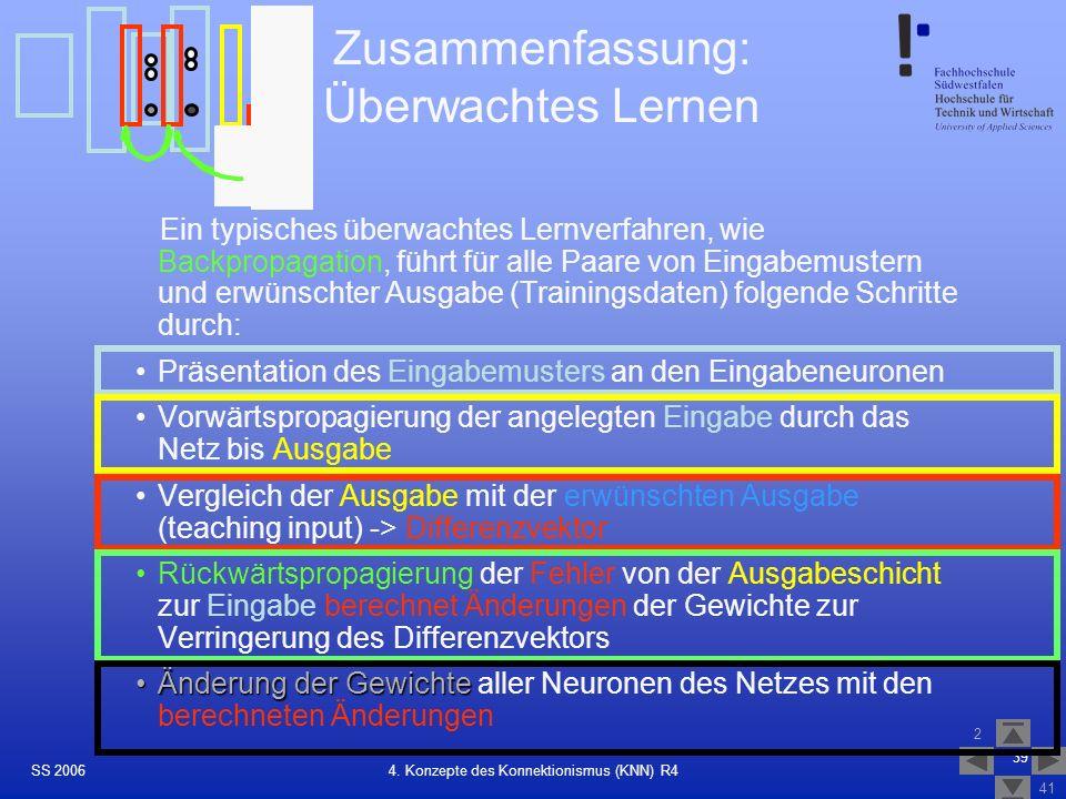 SS 2006 2 41 39 4. Konzepte des Konnektionismus (KNN) R4 Zusammenfassung: Überwachtes Lernen Ein typisches überwachtes Lernverfahren, wie Backpropagat